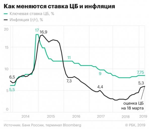 Центробанк снизил прогноз инфляции и допустил скорое снижение ставки :: Экономика :: РБК