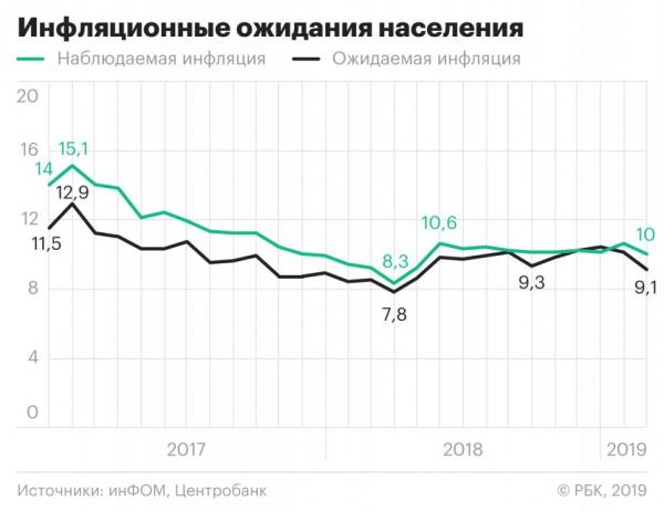 Инфляционные ожидания россиян снизились до минимума с мая 2018 года :: Экономика :: РБК