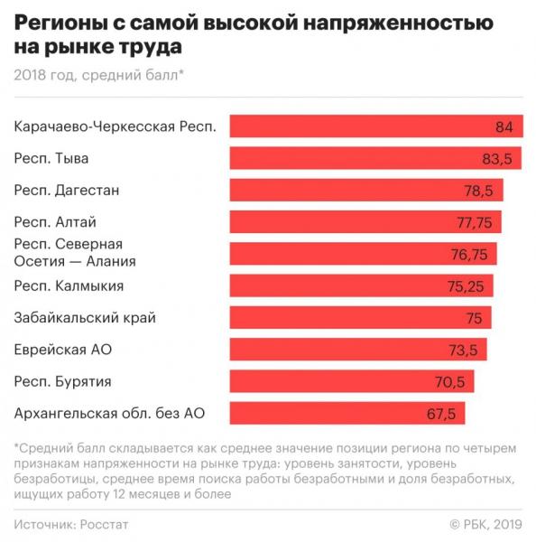 Росстат назвал регионы с самой высокой напряженностью на рынке труда :: Экономика :: РБК