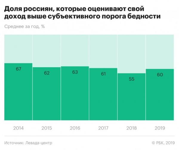Россияне назвали «субъективную границу» бедности :: Экономика :: РБК